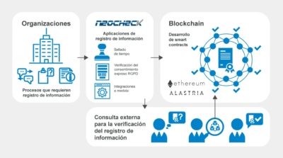Esquema Verificación datos blockchain