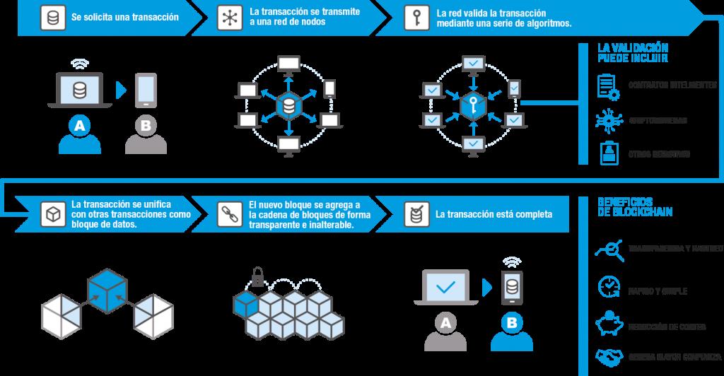 Funcionamiento blockchain permisionada