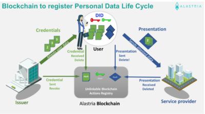 Alastria lanza su Identidad Digital en wallet