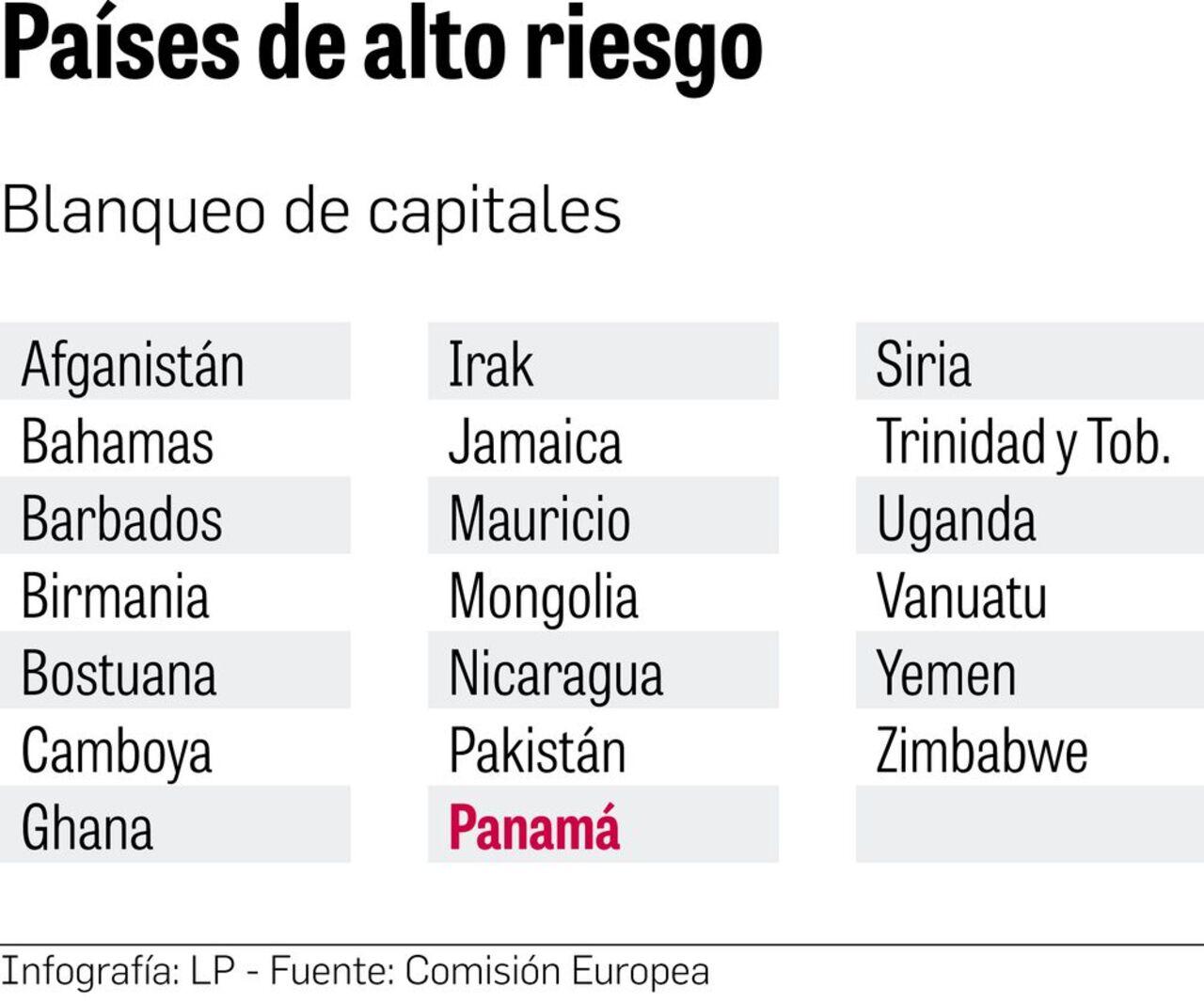 Panamá rechaza su inclusión en la lista de países con riesgo de blanqueo